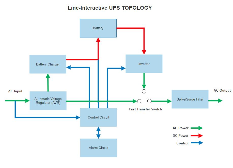 Line Interactive UPS Topology