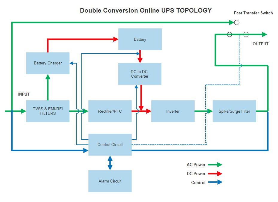 Double Conversion Online UPS