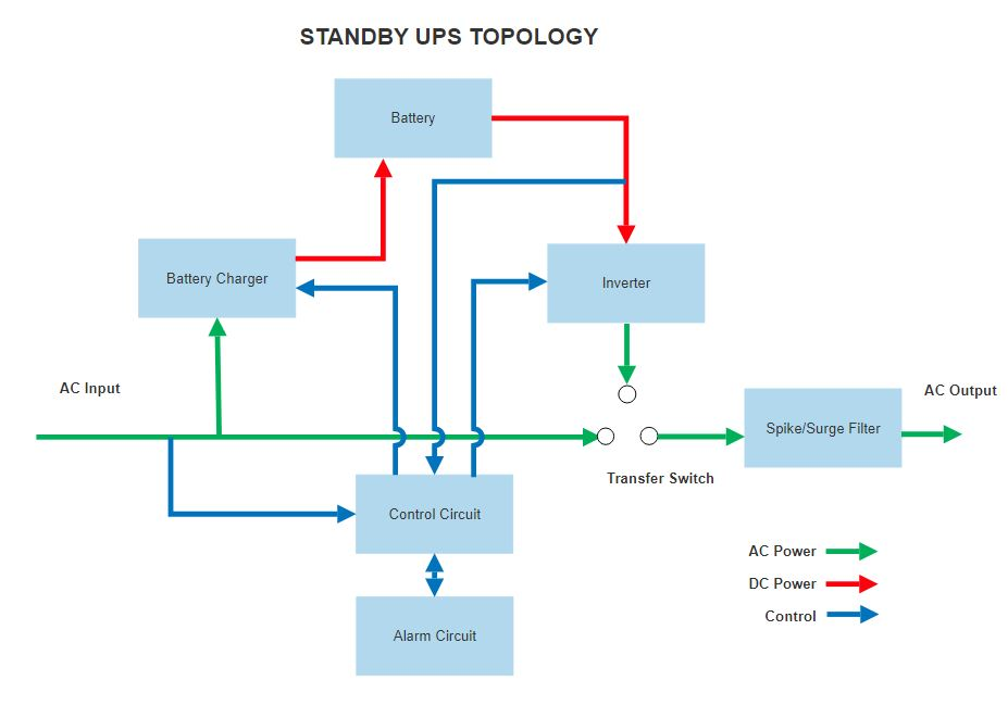 Standby UPS Topology